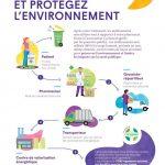Recyclez vos médicaments et protégez l'environnement