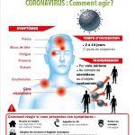 CORONAVIRUS : Comment agir ?